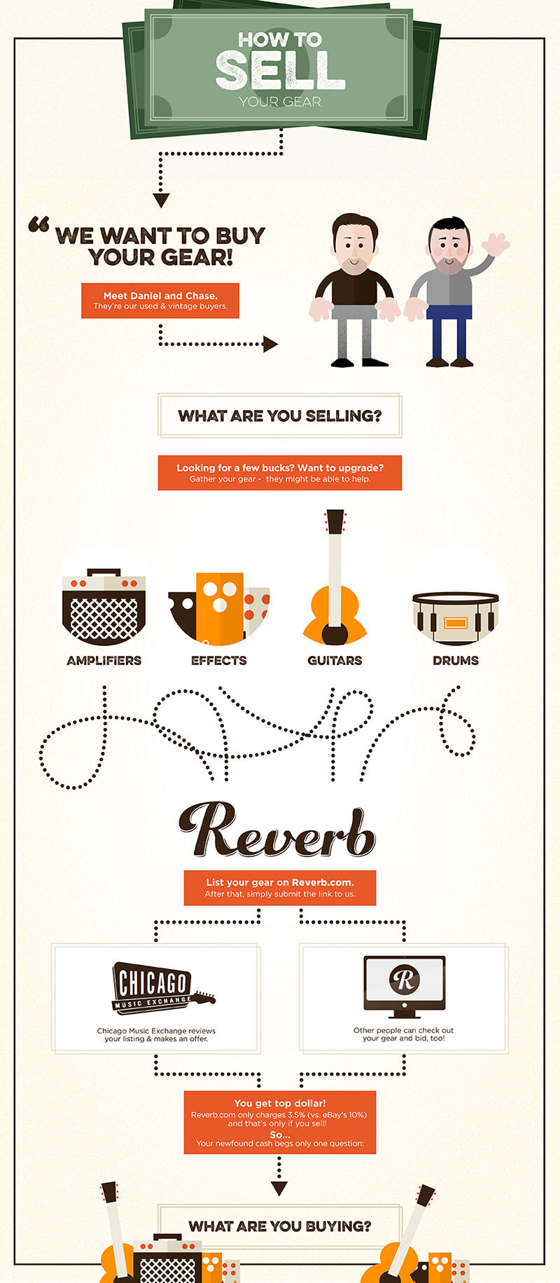 20151016-chicago-music-exchange-reverb-infographic